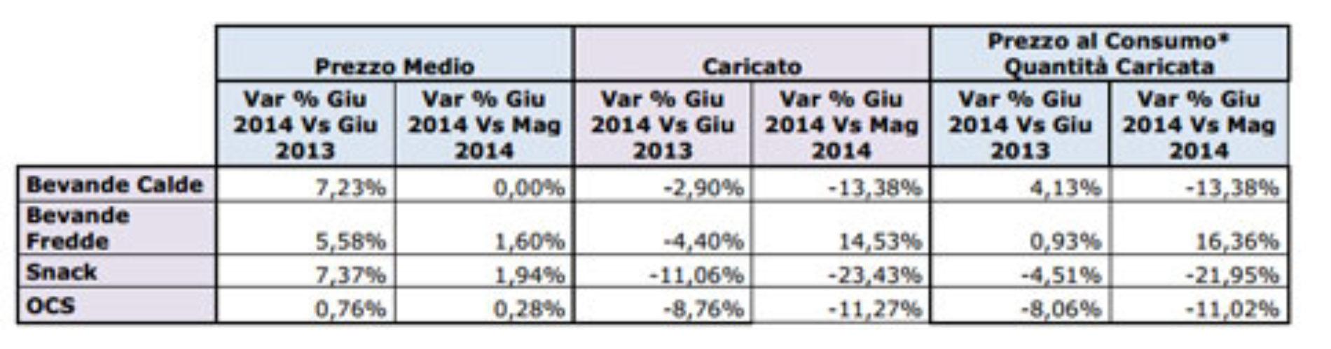 Il mercato della D.A. in Italia – Dati giugno 2014
