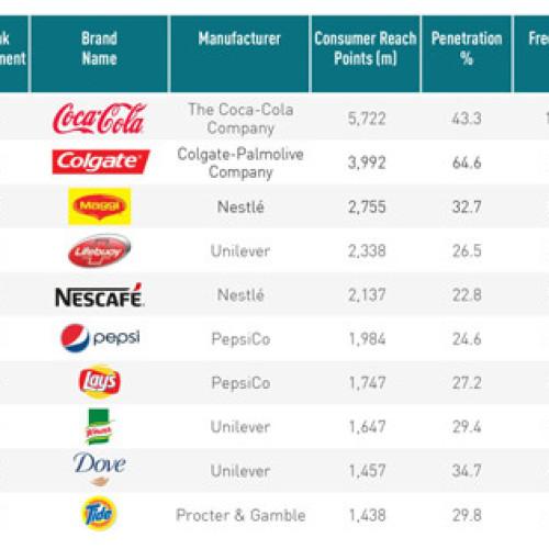 Classifica dei brand più popolari nel mondo. C'è anche l'Italia