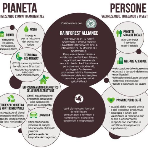 SpecialCoffee: un'influenza positiva sulle persone e sul pianeta