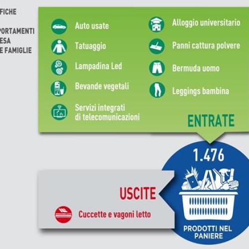 Le bevande al distributore automatico confermate nel Paniere ISTAT