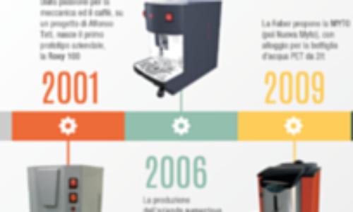 Faber Italia celebra il 15° anniversario