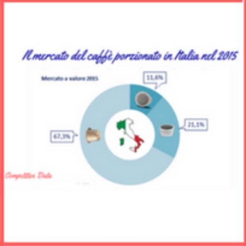 Mercato del caffè porzionato in Italia nel 2015