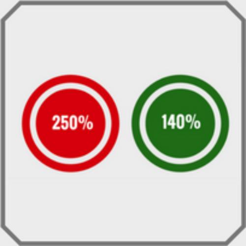 Superammortamento 250% o 140%?