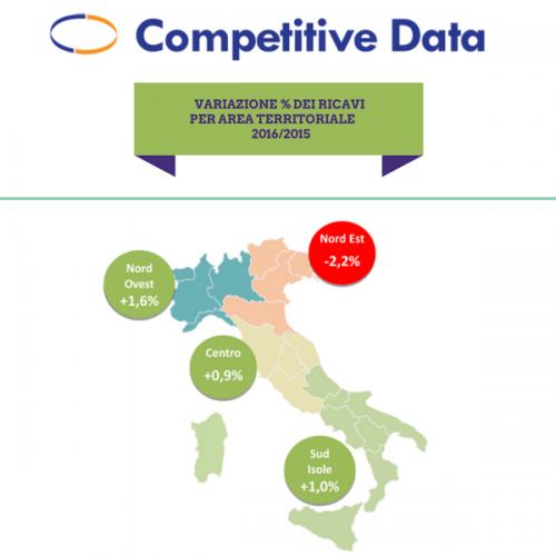 L'analisi del mercato delle acque minerali di Competitive Data