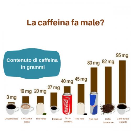 La caffeina è sicura? Lo spiega l'opuscolo dell'EFSA