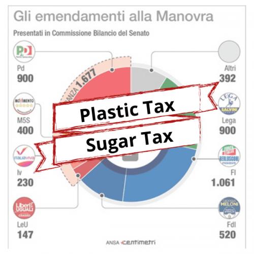 4550 emendamenti in Commissione Bilancio. Anche su plastic e sugar tax